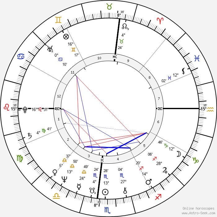 Bernard-Henri Lévy - Birth horoscope chart