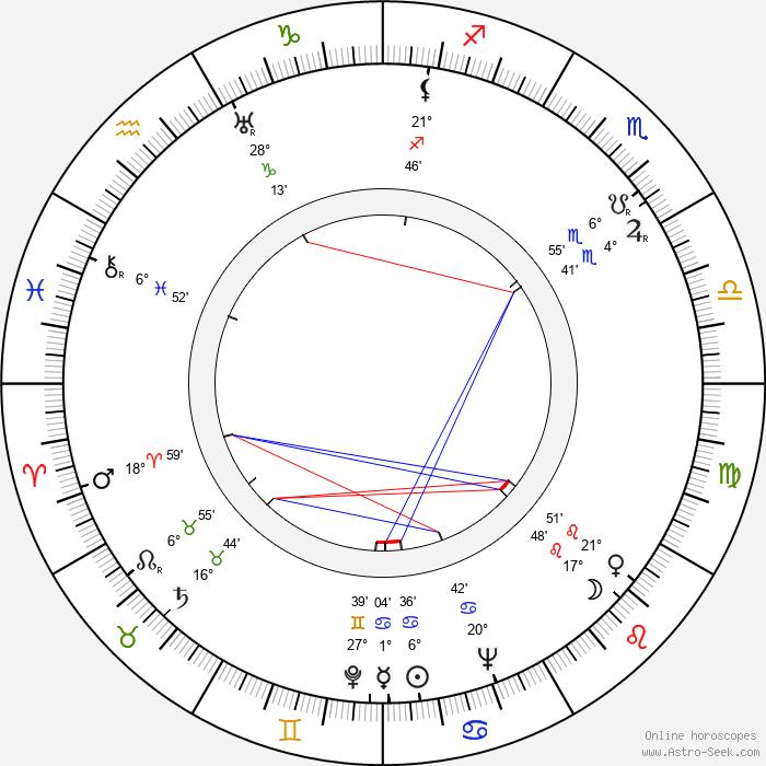 Bernard Herrmann - Birth horoscope chart