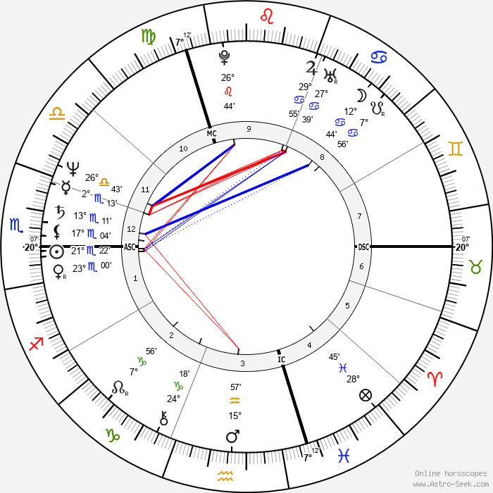 Bernard Hinault - Birth horoscope chart