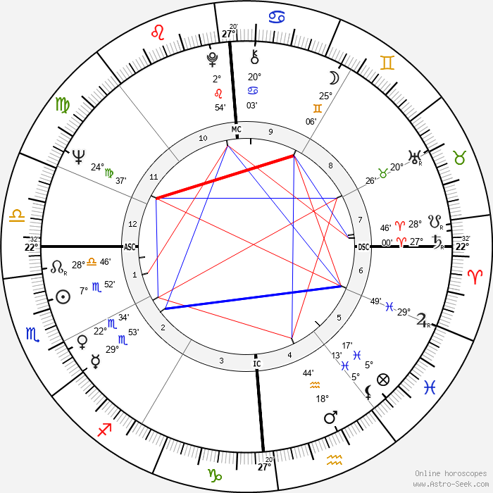 Bernard Kouchner - Birth horoscope chart