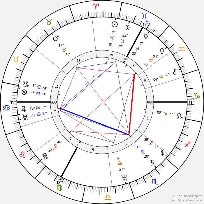 Bernard Laroche - Birth horoscope chart