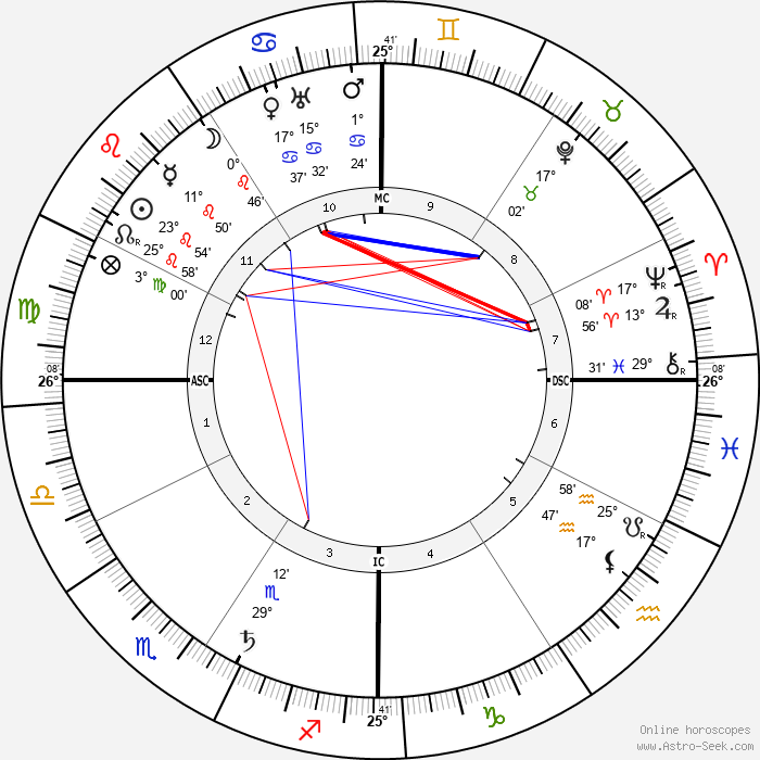 Bernard MacFadden - Birth horoscope chart
