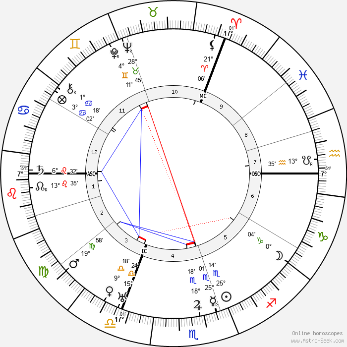Bernard Montgomery - Birth horoscope chart