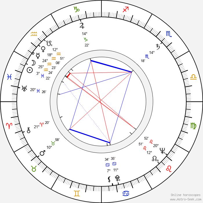 Bernard Musson - Birth horoscope chart