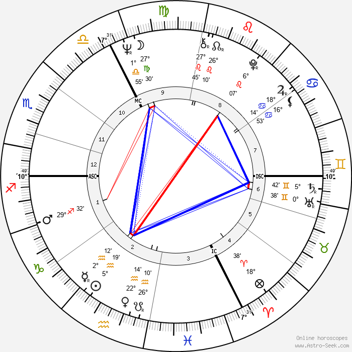 Bernard Roger Tapie - Birth horoscope chart