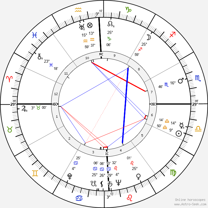 Bernard Smith - Birth horoscope chart