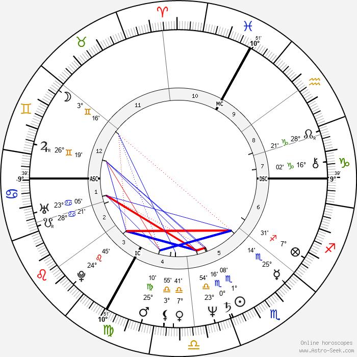 Bernard Vaussion - Birth horoscope chart