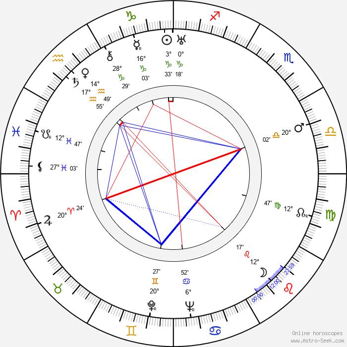 Bernard Vorhaus - Birth horoscope chart
