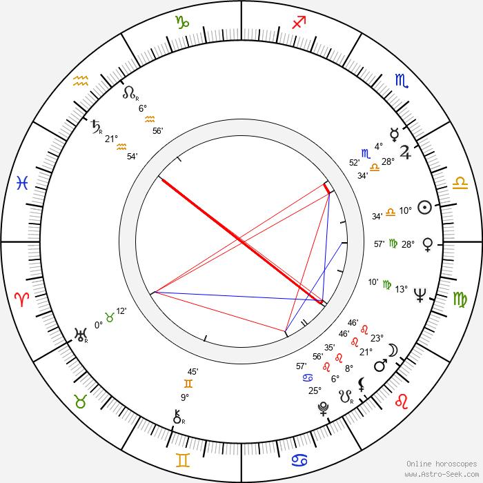 Bernard Woringer - Birth horoscope chart