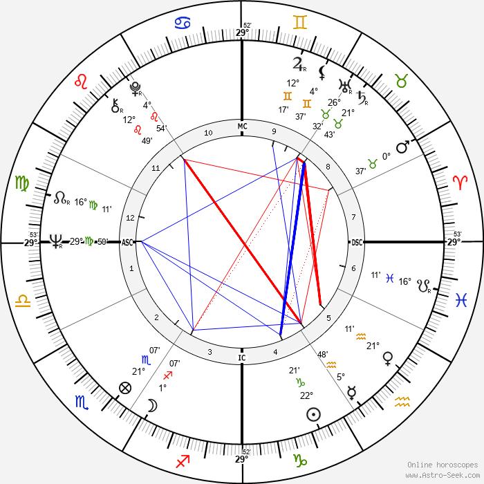 Bernardine Dohrn - Birth horoscope chart