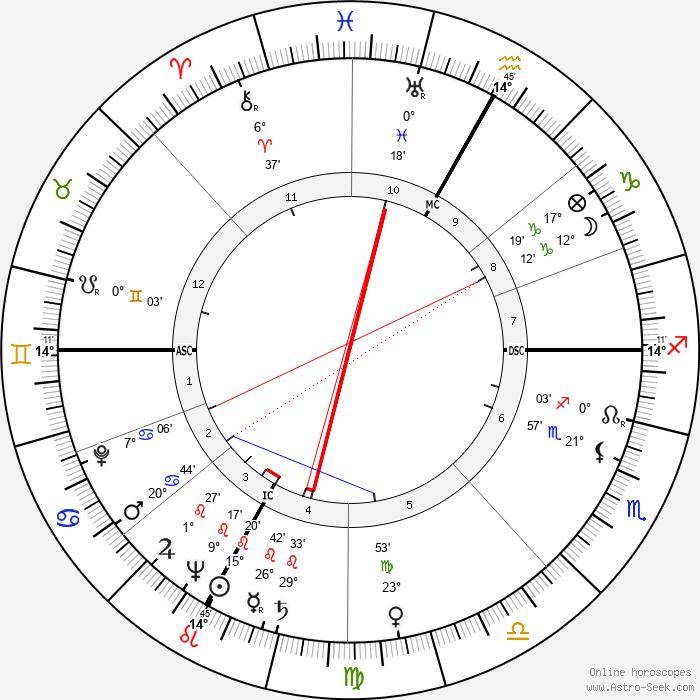 Bernardino del Boca - Birth horoscope chart