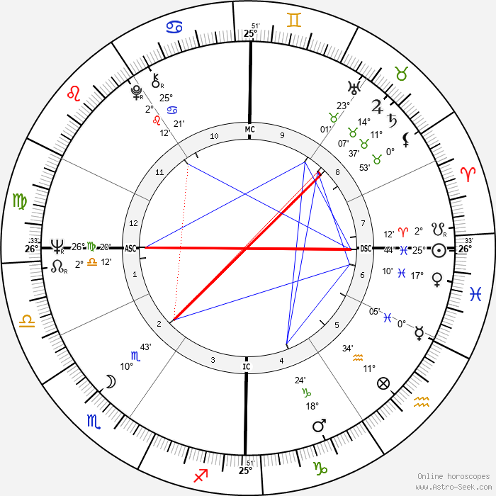 Bernardo Bertolucci - Birth horoscope chart