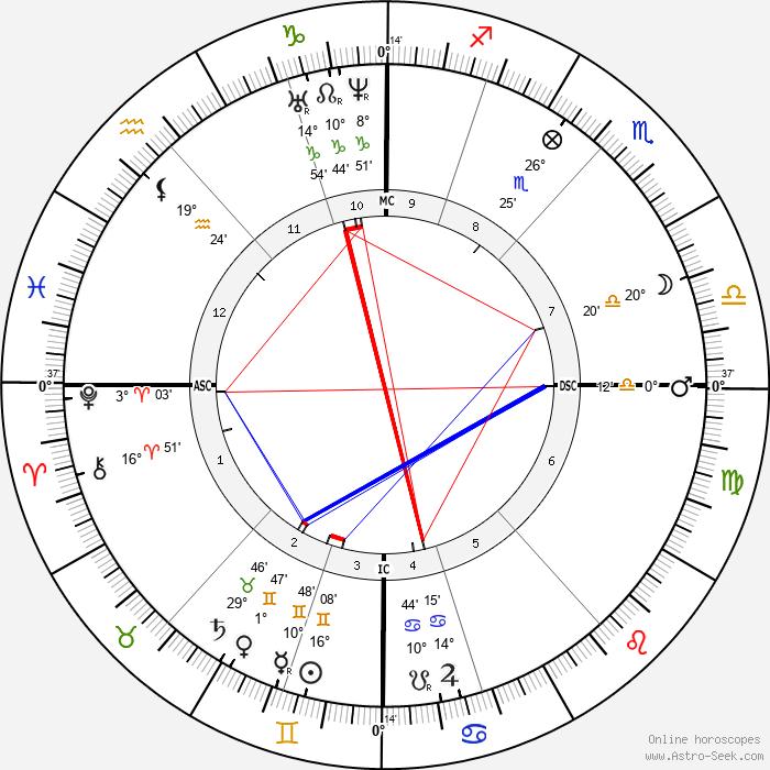 Bernhard von Gudden - Birth horoscope chart