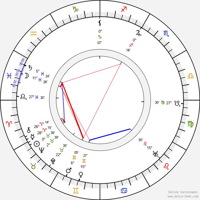 Bernhard Wuolle - Birth horoscope chart