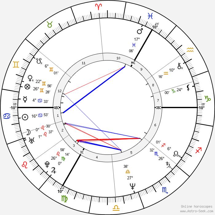 Bernie Bonvoisin - Birth horoscope chart