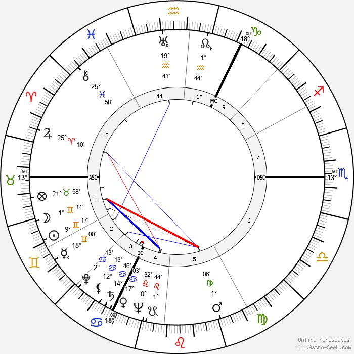 Bert Haanstra - Birth horoscope chart