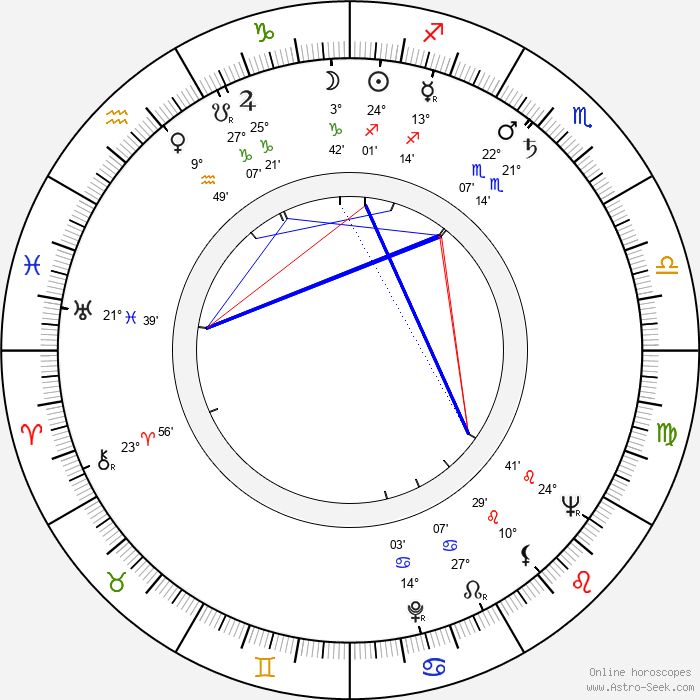 Bert Hellinger - Birth horoscope chart