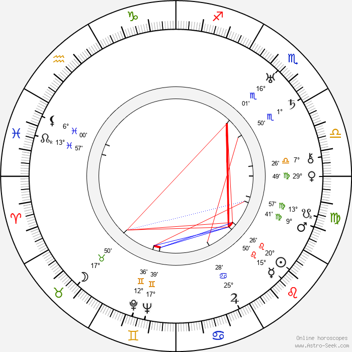 Bert Lahr - Birth horoscope chart
