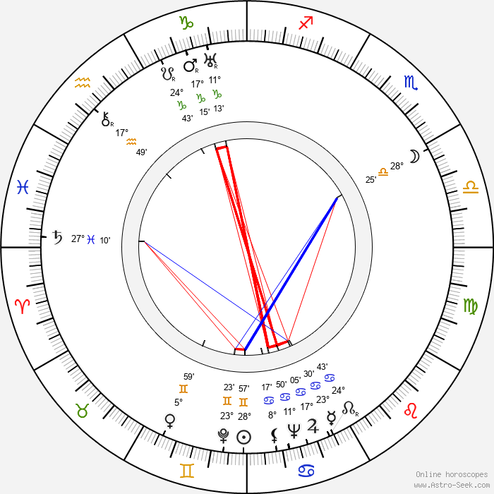 Bertha Tammelin - Birth horoscope chart