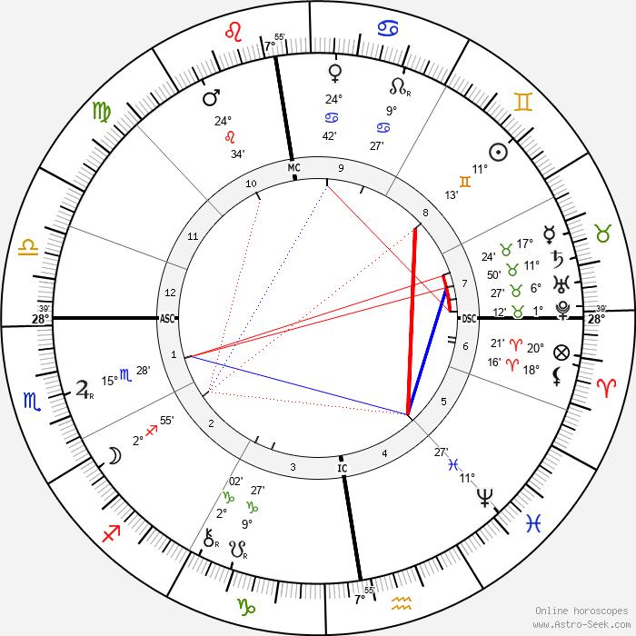 Berthe de Courrière - Birth horoscope chart