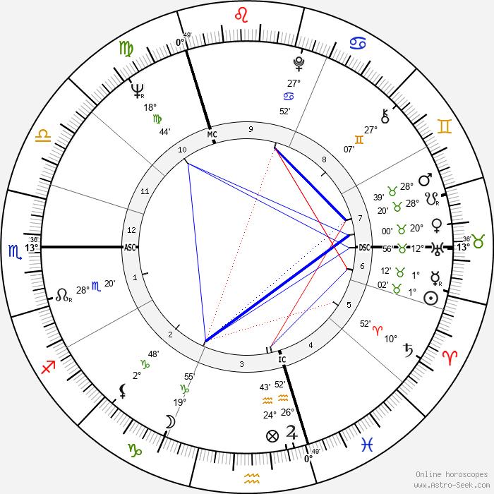 Berthe Meijer - Birth horoscope chart