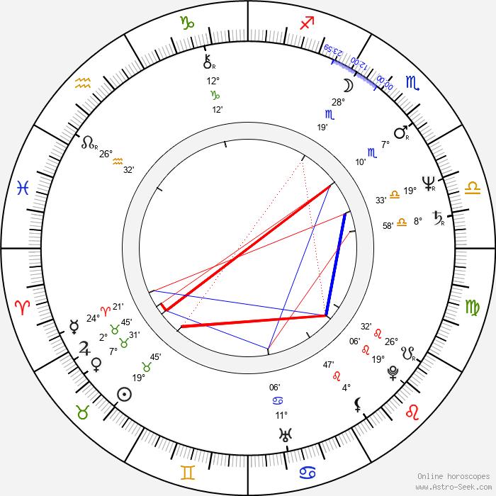 Berthold Mittermayr - Birth horoscope chart