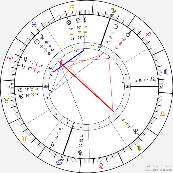 Bertrand Blier - Birth horoscope chart