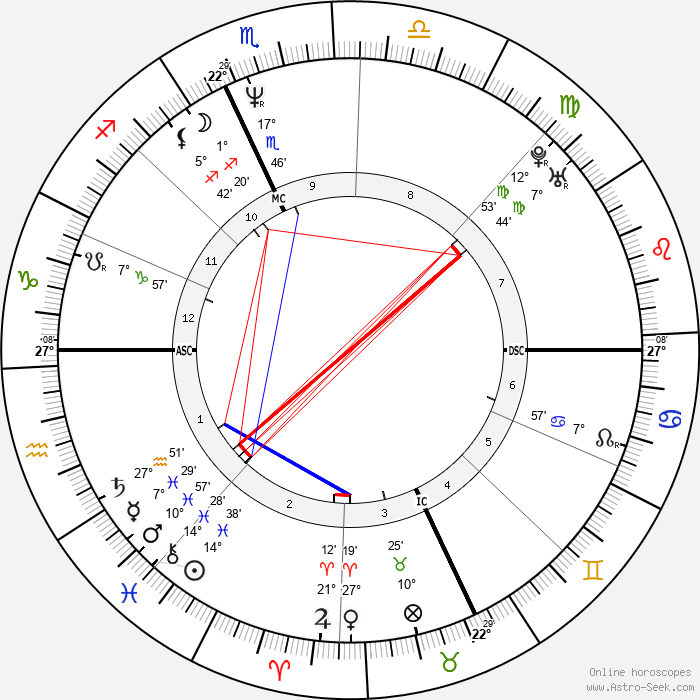 Bertrand Cantat - Birth horoscope chart