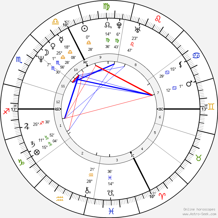 Bertrand de Broc - Birth horoscope chart