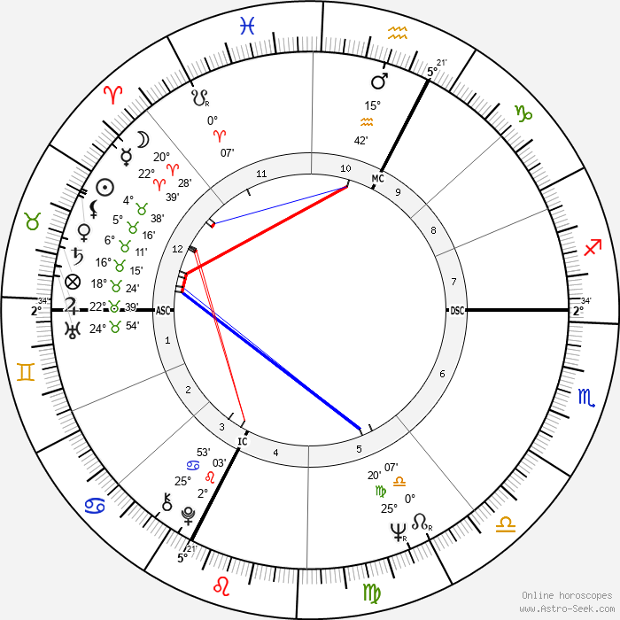 Bertrand Tavernier - Birth horoscope chart