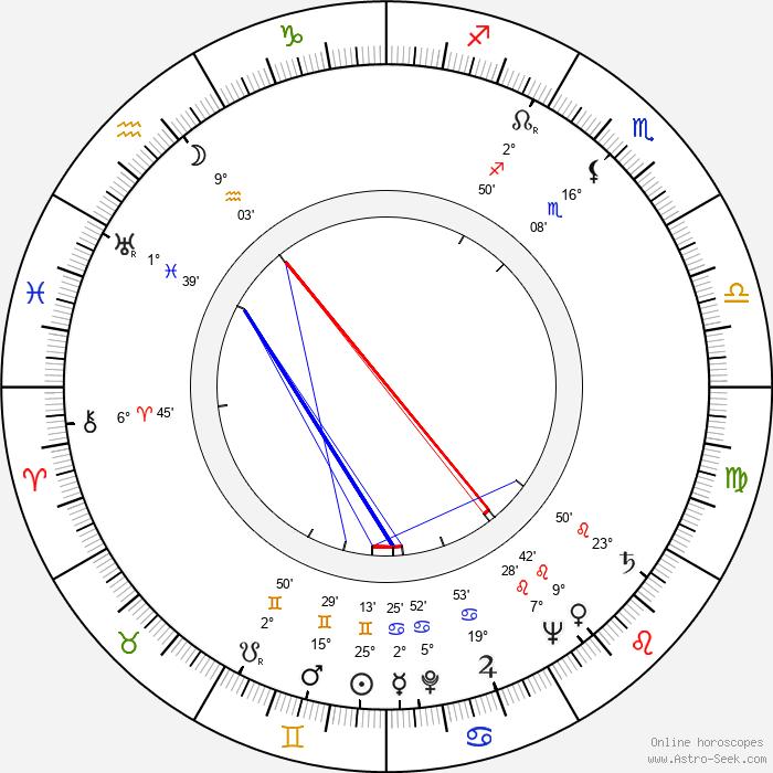 Beryl Reid - Birth horoscope chart
