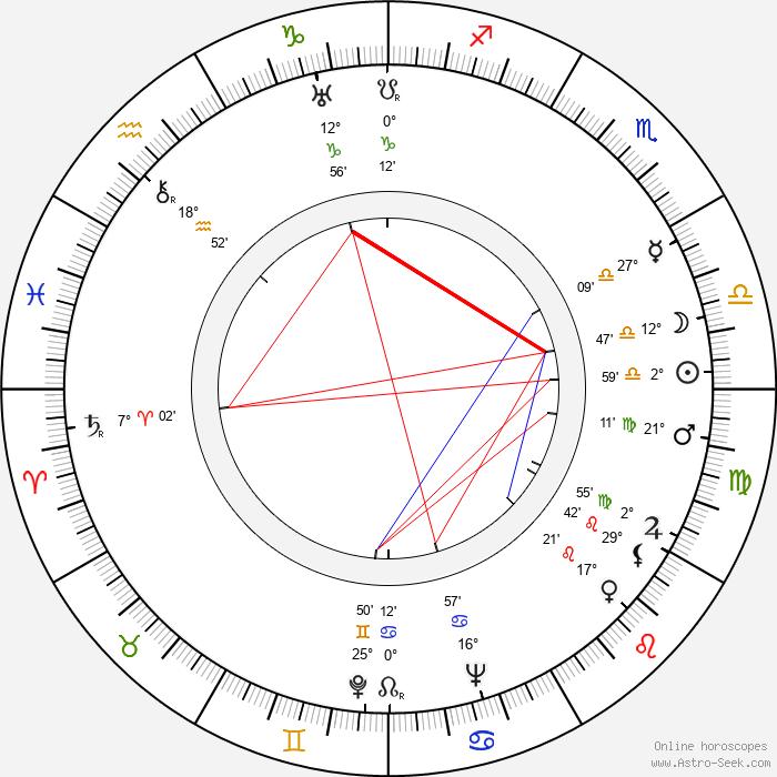 Beta Poničanová - Birth horoscope chart