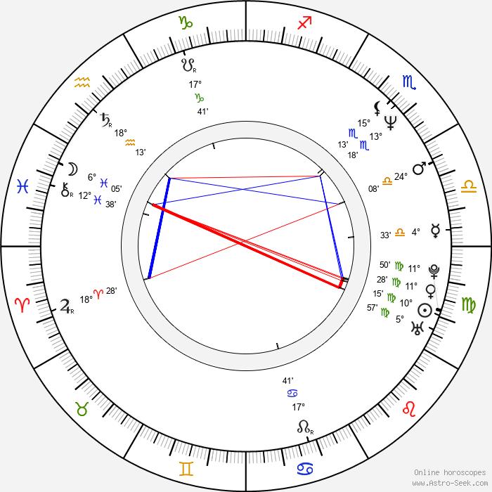 Beth McCarthy-Miller - Birth horoscope chart