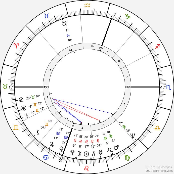 Betsey Johnson - Birth horoscope chart