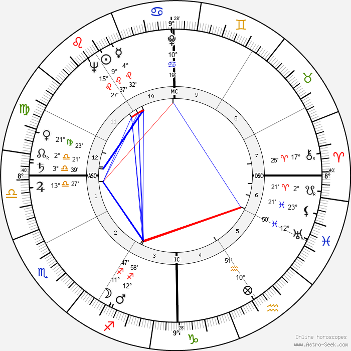 Betsy Bloomingdale - Birth horoscope chart