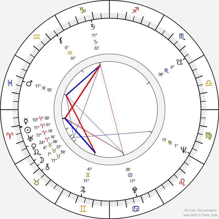 Betsy Jones-Moreland - Birth horoscope chart