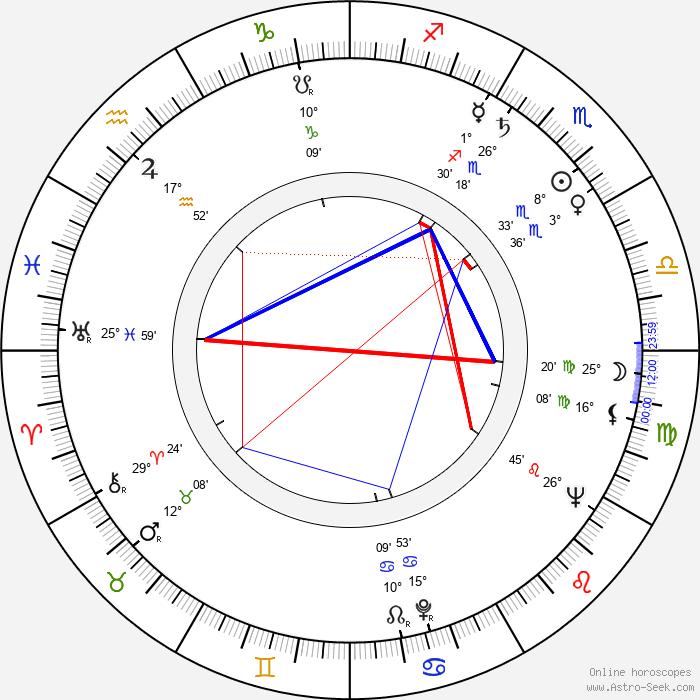 Betsy Palmer - Birth horoscope chart