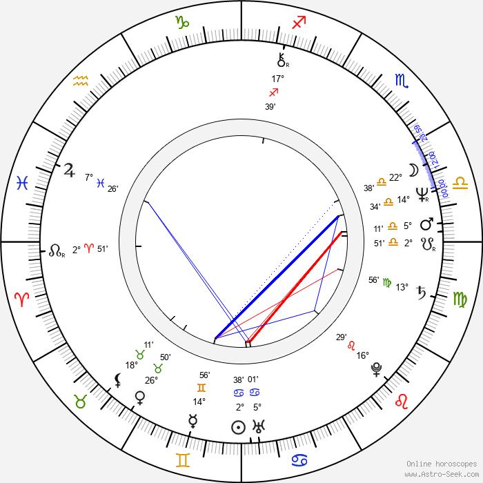 Betsy Randle - Birth horoscope chart