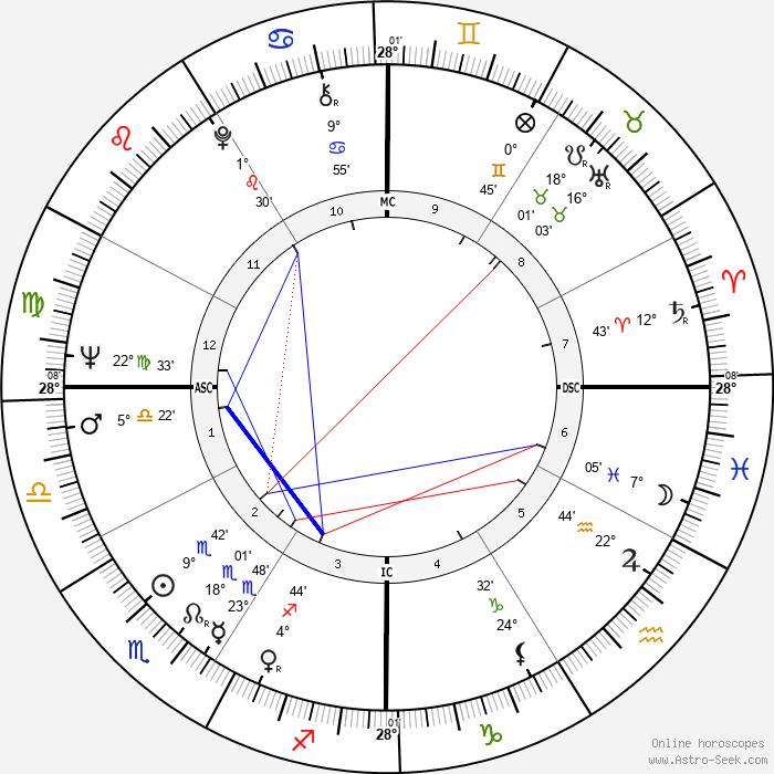 Bette Bao Lord - Birth horoscope chart