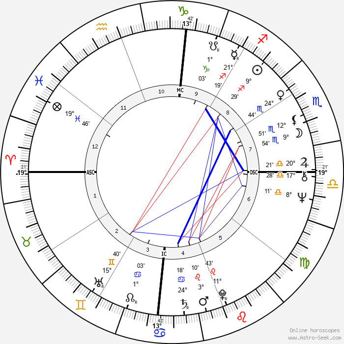 Bette Midler - Birth horoscope chart