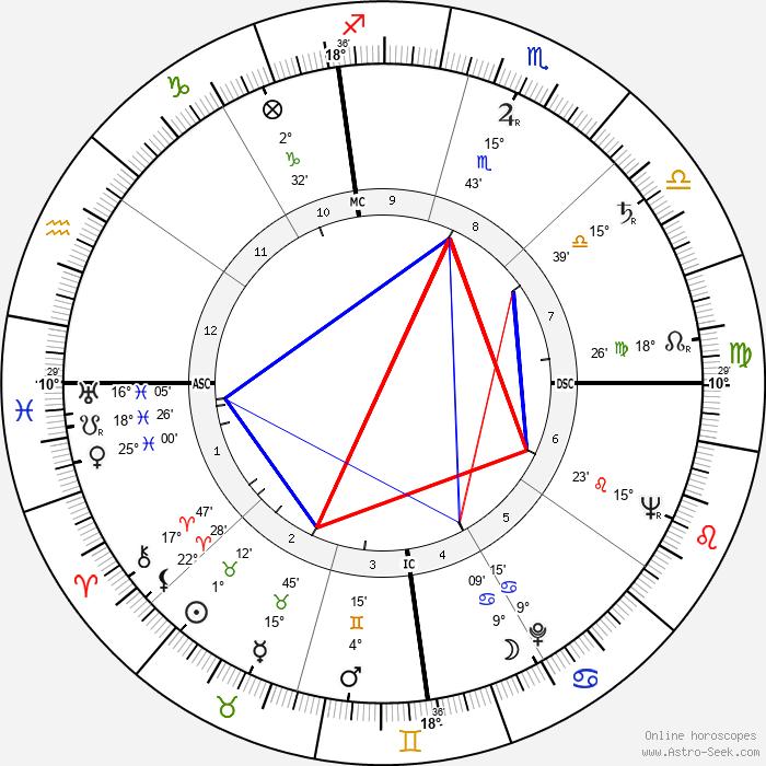 Bettie Page - Birth horoscope chart