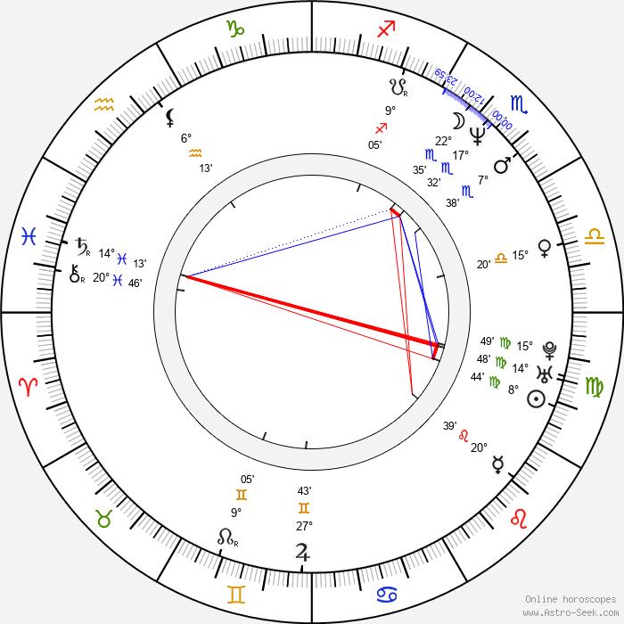Bettina Sågbom - Birth horoscope chart