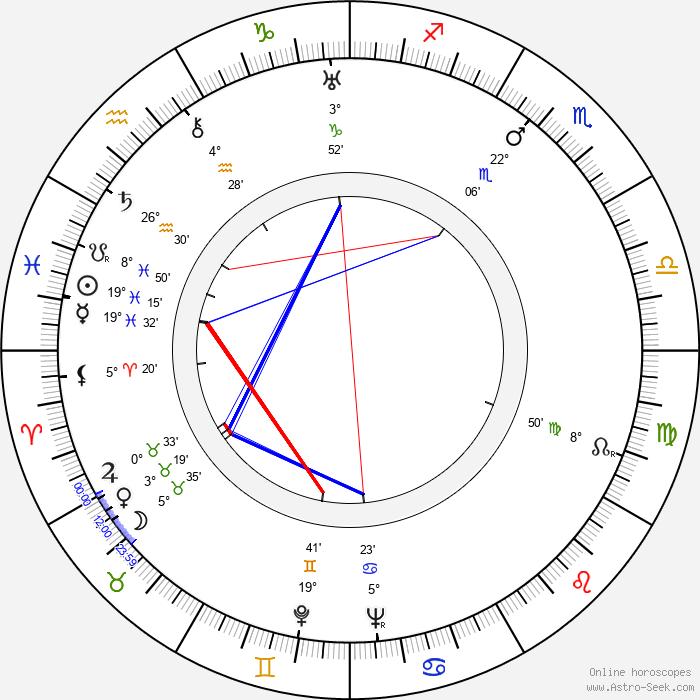 Betty Amann - Birth horoscope chart
