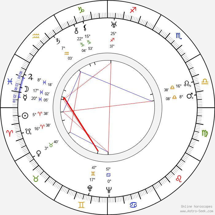 Betty Balfour - Birth horoscope chart