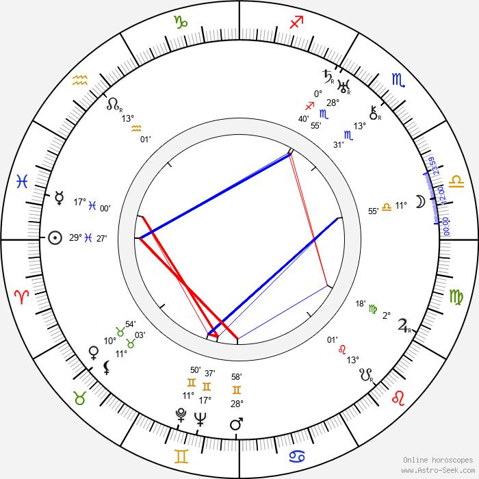 Betty Compson - Birth horoscope chart
