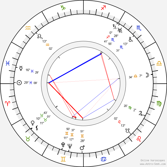 Betty Compson - Birth horoscope chart
