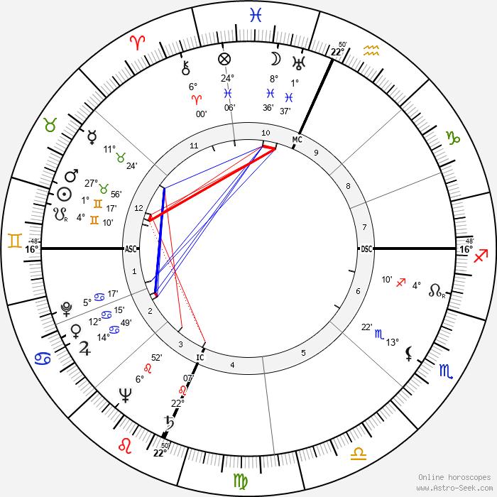 Betty Garrett - Birth horoscope chart