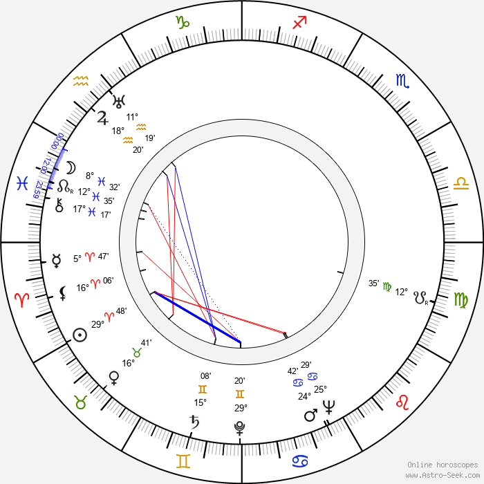 Betty Lou Gerson - Birth horoscope chart