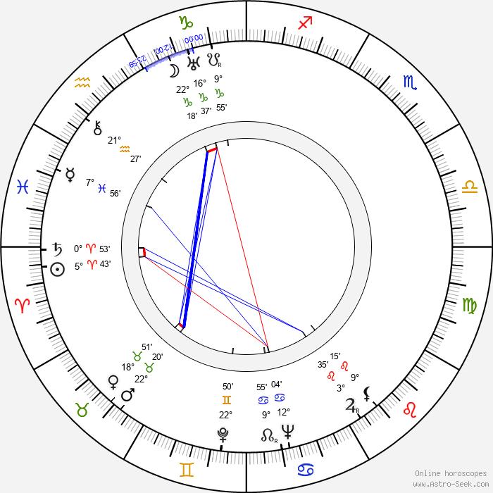 Betty MacDonald - Birth horoscope chart