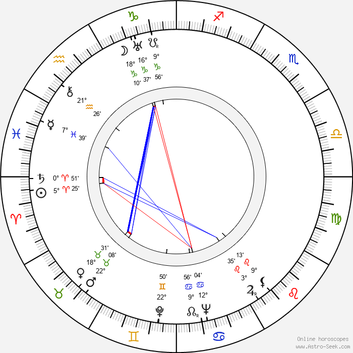 Betty MacDonald - Birth horoscope chart